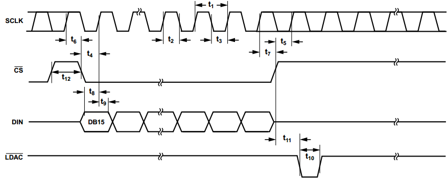 <strong>Analog Devices AD5541A DAC interface timing, from the data sheet.</strong>
