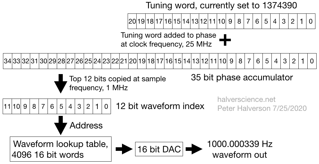 <strong>DDS block diagram. Specific bit lengths and numbers refer to the first example and can be altered to suit your needs.</strong>
